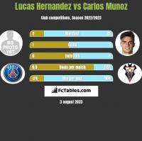 Lucas Hernandez vs Carlos Munoz h2h player stats