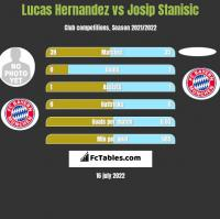 Lucas Hernandez vs Josip Stanisic h2h player stats
