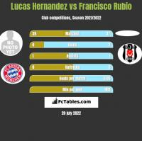 Lucas Hernandez vs Francisco Rubio h2h player stats