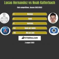 Lucas Hernandez vs Noah Katterbach h2h player stats