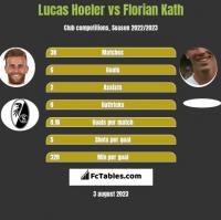 Lucas Hoeler vs Florian Kath h2h player stats