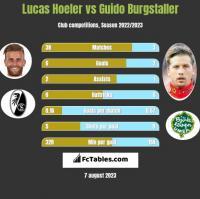 Lucas Hoeler vs Guido Burgstaller h2h player stats