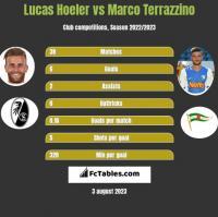 Lucas Hoeler vs Marco Terrazzino h2h player stats