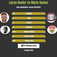 Lucas Hoeler vs Mario Gomez h2h player stats