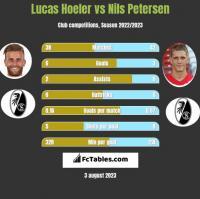 Lucas Hoeler vs Nils Petersen h2h player stats
