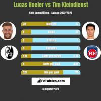 Lucas Hoeler vs Tim Kleindienst h2h player stats