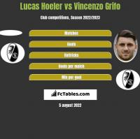Lucas Hoeler vs Vincenzo Grifo h2h player stats