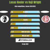 Lucas Hoeler vs Haji Wright h2h player stats
