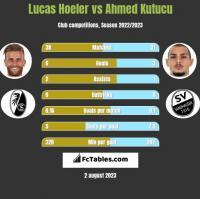 Lucas Hoeler vs Ahmed Kutucu h2h player stats