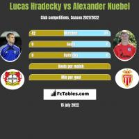 Lucas Hradecky vs Alexander Nuebel h2h player stats