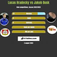 Lucas Hradecky vs Jakob Busk h2h player stats