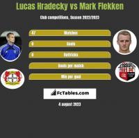 Lucas Hradecky vs Mark Flekken h2h player stats
