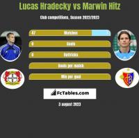 Lucas Hradecky vs Marwin Hitz h2h player stats