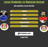 Lucas Hradecky vs Ramazan Oezcan h2h player stats