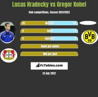 Lucas Hradecky vs Gregor Kobel h2h player stats