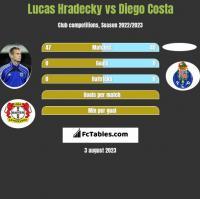 Lucas Hradecky vs Diego Costa h2h player stats