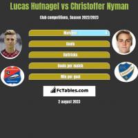 Lucas Hufnagel vs Christoffer Nyman h2h player stats