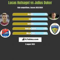 Lucas Hufnagel vs Julius Duker h2h player stats