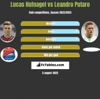 Lucas Hufnagel vs Leandro Putaro h2h player stats