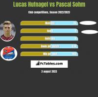 Lucas Hufnagel vs Pascal Sohm h2h player stats
