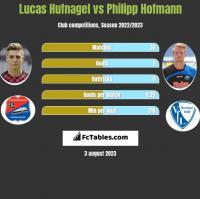 Lucas Hufnagel vs Philipp Hofmann h2h player stats