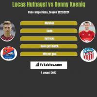 Lucas Hufnagel vs Ronny Koenig h2h player stats