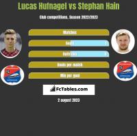 Lucas Hufnagel vs Stephan Hain h2h player stats