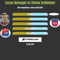 Lucas Hufnagel vs Stefan Schimmer h2h player stats