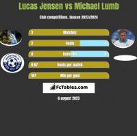 Lucas Jensen vs Michael Lumb h2h player stats