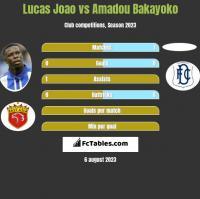 Lucas Joao vs Amadou Bakayoko h2h player stats