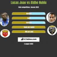 Lucas Joao vs Atdhe Nuhiu h2h player stats