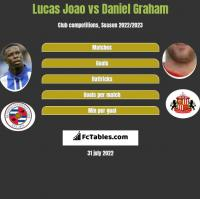 Lucas Joao vs Daniel Graham h2h player stats