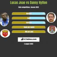 Lucas Joao vs Danny Hylton h2h player stats