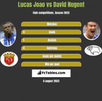 Lucas Joao vs David Nugent h2h player stats
