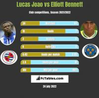 Lucas Joao vs Elliott Bennett h2h player stats