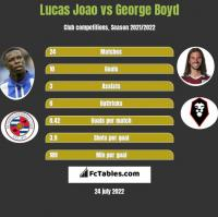 Lucas Joao vs George Boyd h2h player stats