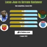 Lucas Joao vs Gervane Kastaneer h2h player stats