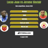 Lucas Joao vs Jerome Sinclair h2h player stats