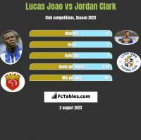 Lucas Joao vs Jordan Clark h2h player stats