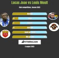 Lucas Joao vs Louis Moult h2h player stats