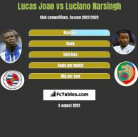 Lucas Joao vs Luciano Narsingh h2h player stats