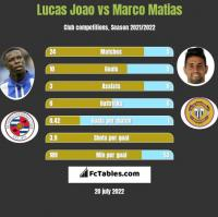 Lucas Joao vs Marco Matias h2h player stats