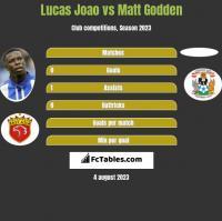 Lucas Joao vs Matt Godden h2h player stats