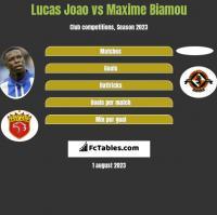 Lucas Joao vs Maxime Biamou h2h player stats