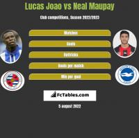 Lucas Joao vs Neal Maupay h2h player stats
