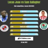 Lucas Joao vs Sam Gallagher h2h player stats