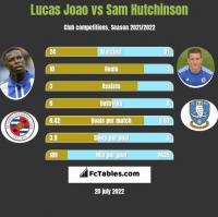 Lucas Joao vs Sam Hutchinson h2h player stats