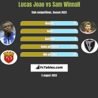 Lucas Joao vs Sam Winnall h2h player stats