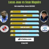 Lucas Joao vs Sean Maguire h2h player stats