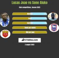Lucas Joao vs Sone Aluko h2h player stats